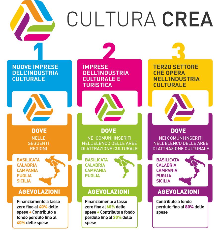 Cultura Crea: ora è possibile fare domanda per gli incentivi alle imprese culturali e turistiche