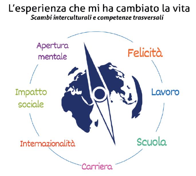 """Generazione """"I"""": gli adolescenti che scommettono sugli scambi Interculturali"""