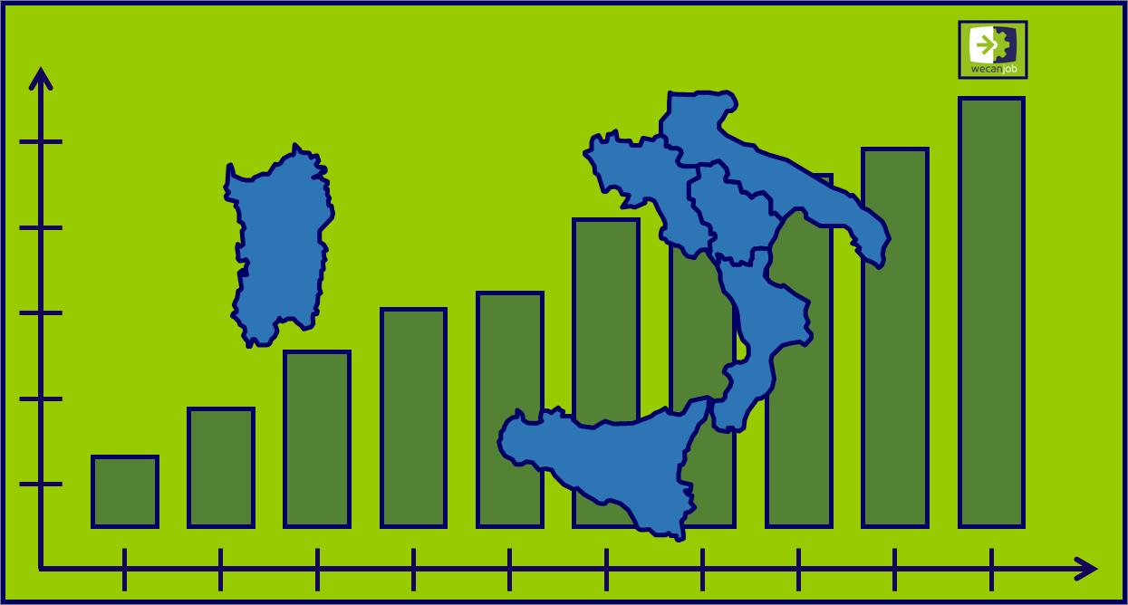 Cresce l'economia del Mezzogiorno
