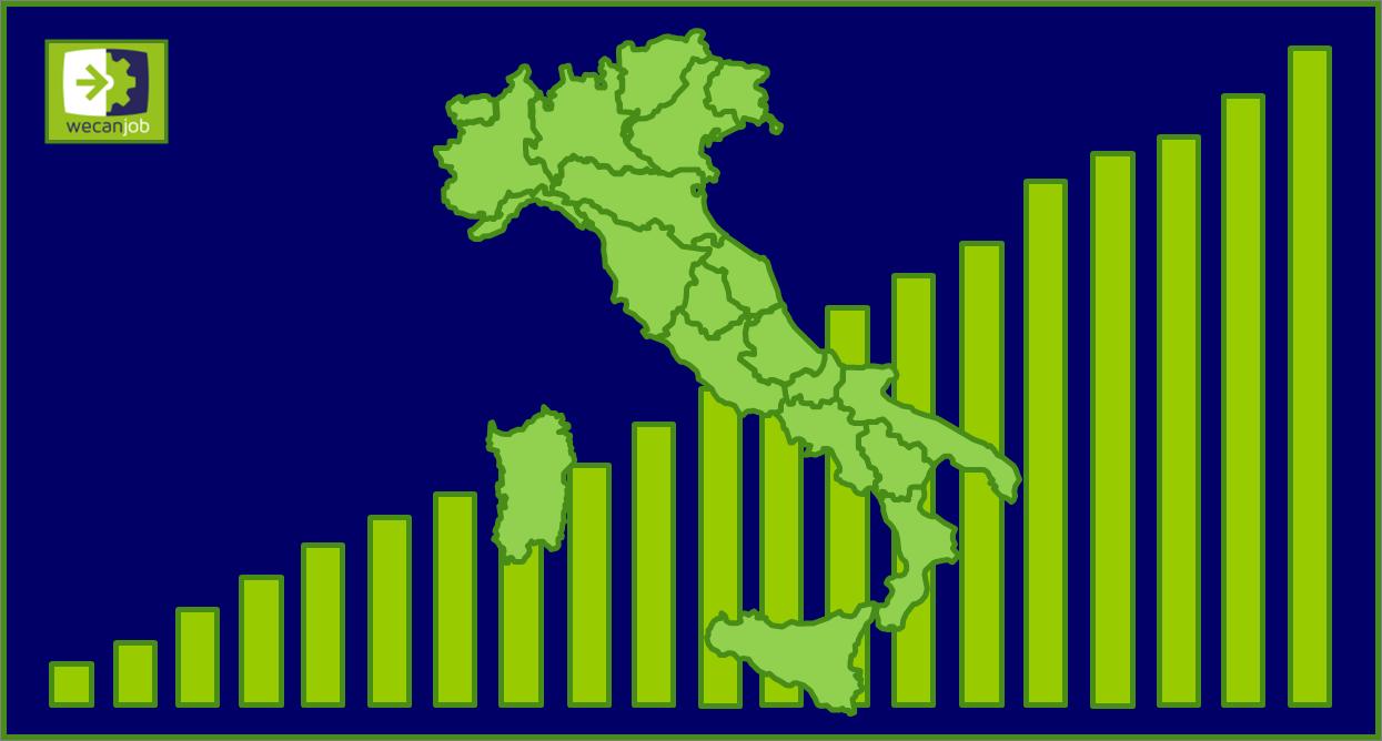 La Green Economy: più investimenti, più ricerca, più occupati