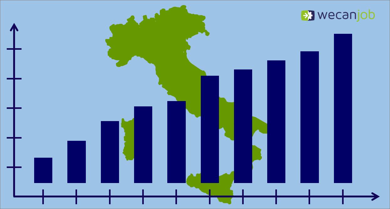 Il settore del turismo corre! Ecco i numeri e le tendenze