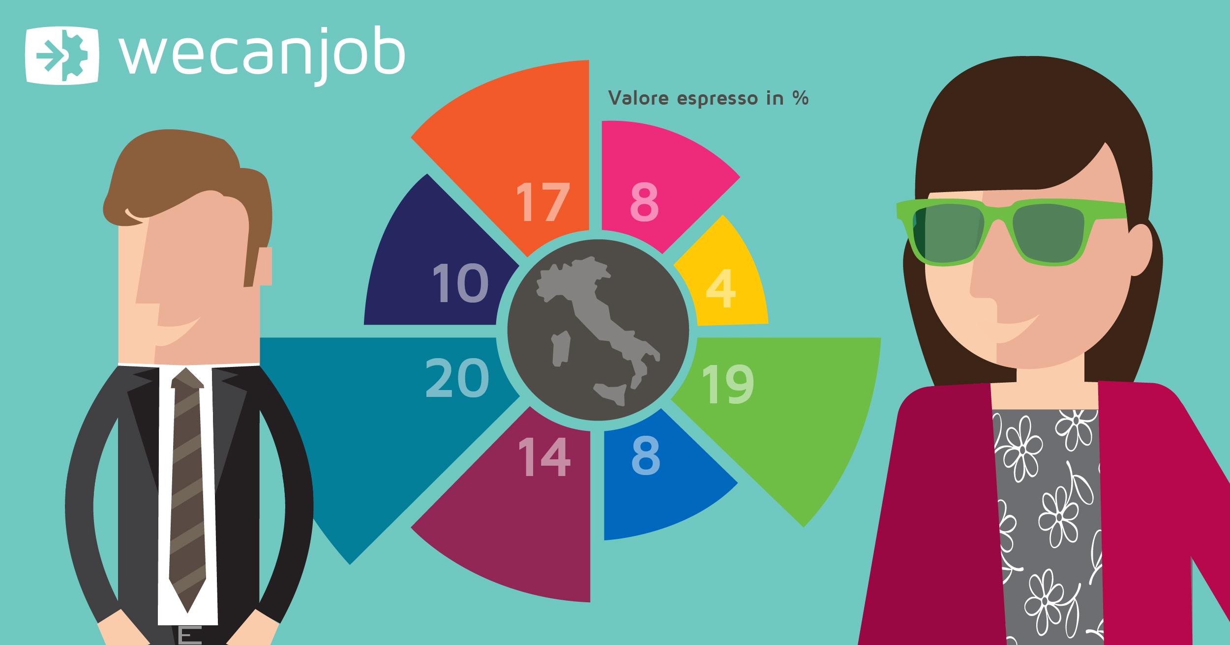L'orientamento universitario: scegliere bene per trovare lavoro