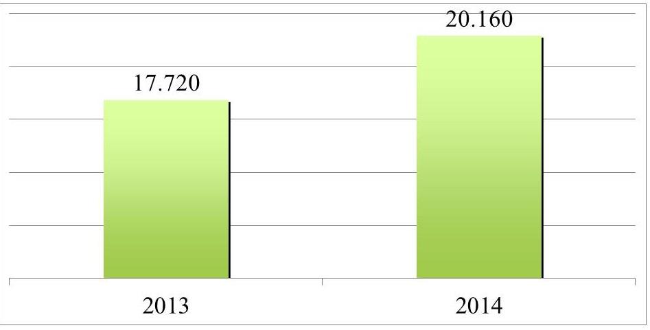 Assunzioni programmate dalle imprese per diplomati con indirizzo meccanico. Anni 2013-2014 (valori assoluti)